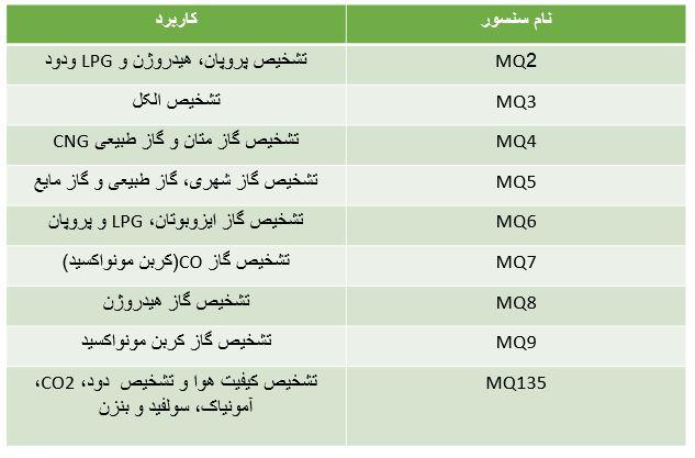 جدول سنسور MQ حسگرهای تشخیص گاز MQ - دیجی اسپارک