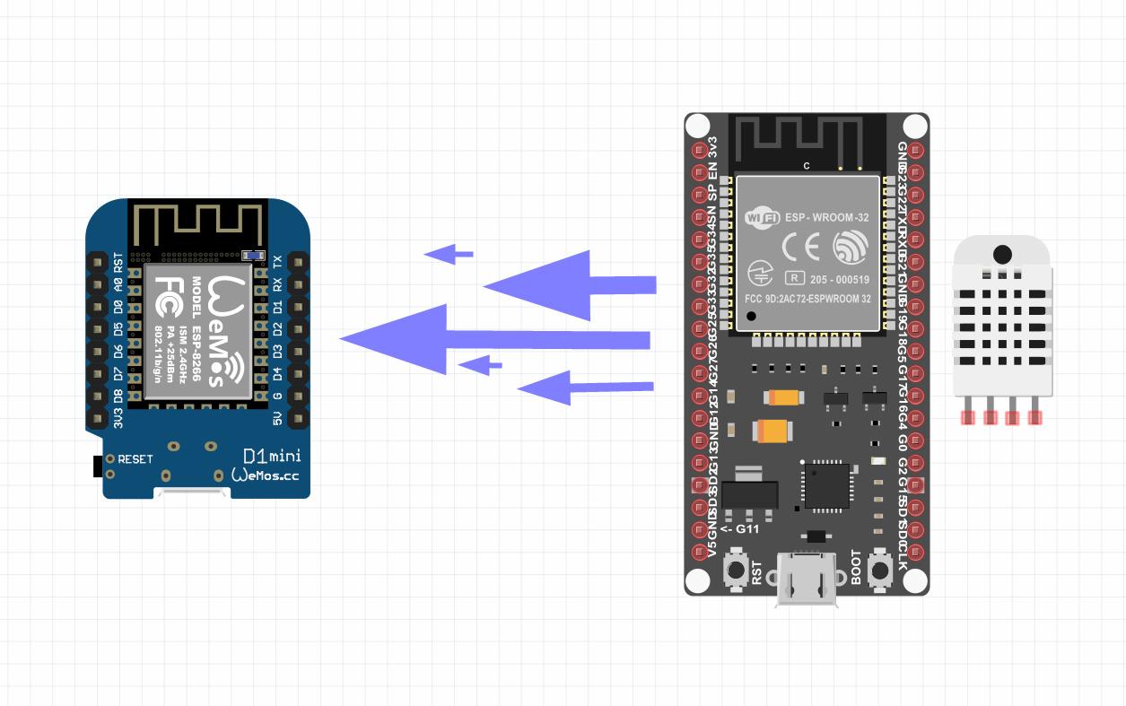 سنسور DHT22 برد ESP32 و انتقال با پروتکل ESP-Now - دیجی اسپارک