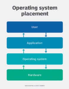 تعریف سیستم عامل - دیجی اسپارک