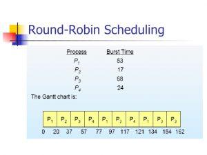 الگوریتم راند رابین - دیجی اسپارک