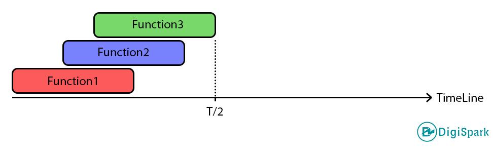 آموزش تایمر timer در بردهای STM32 - دیجی اسپارک