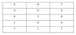 جدول صحت گیت منطقی AND - دیجی اسپارک