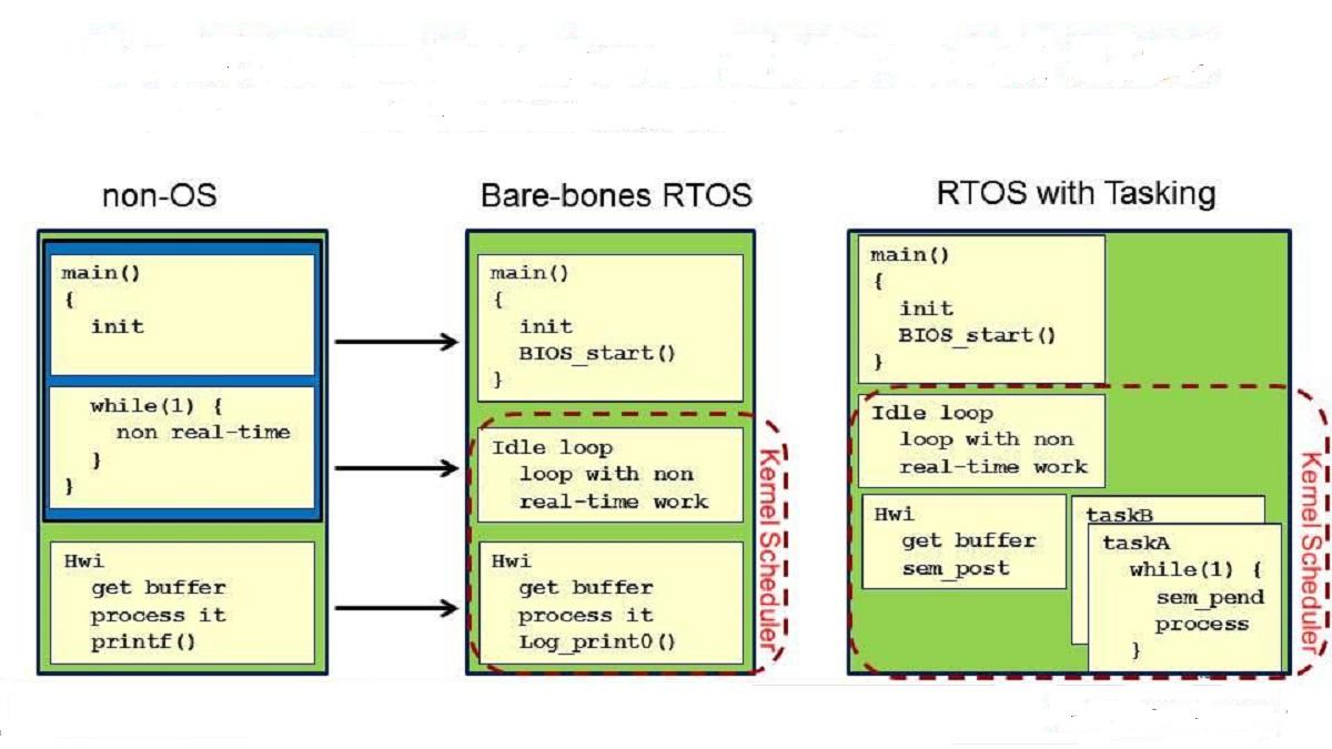 RTOS & non RTOS