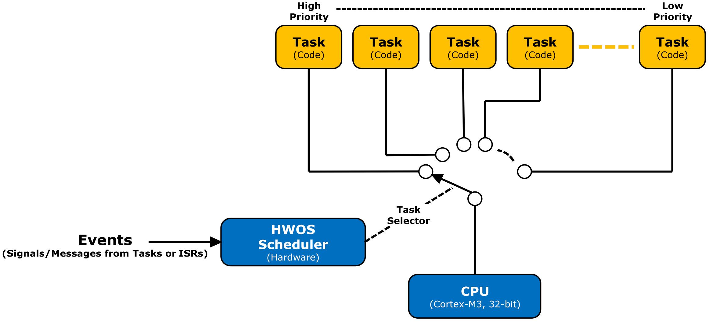 Hardware-Accelerated RTOS