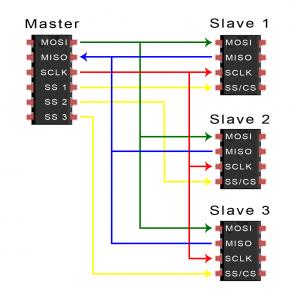 Master Slave in SPI