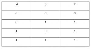 جدول صحت گیت منطقی OR - دیجی اسپارک