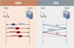 ارتباط TCP و پروتکل HTTP - دیجی اسپارک