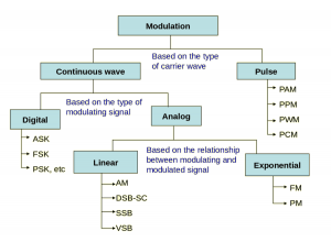 Type of Modulation