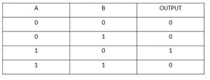 جدول صحت گیت منطقی XOR - دیجی اسپارک