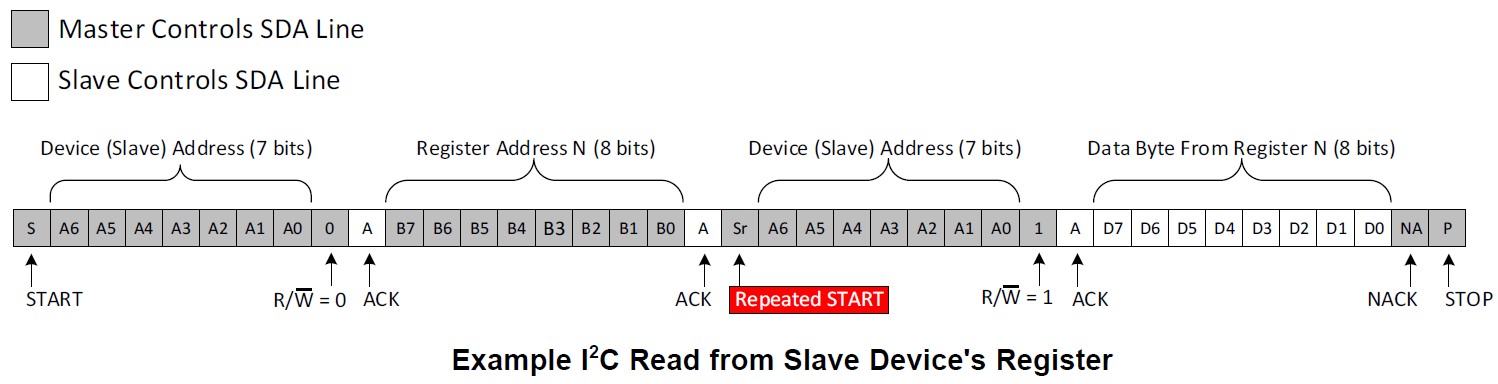 example i2c read from slave