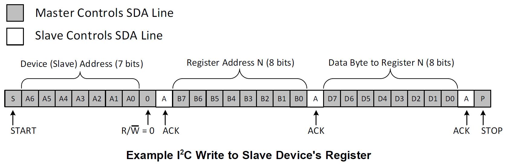 example i2c write to slave