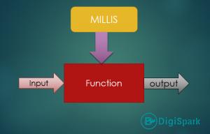 اهمیت زمانبدی فرایندها در برنامه نویسی - دیجی اسپارک