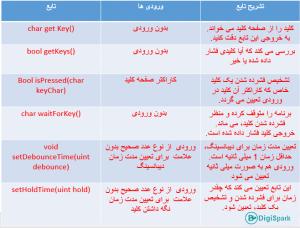 جدول توابع کتابخانه Keypad.h - دیجی اسپارک