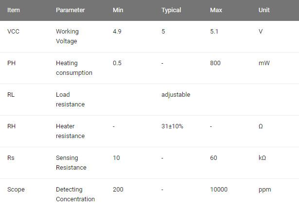 جدول عملکرد سنسور گاز MQ5 تشخیص گاز شهری - دیجی اسپارک