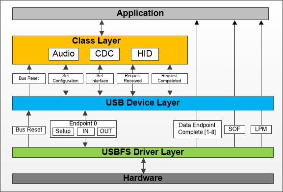 USB Dev Solution