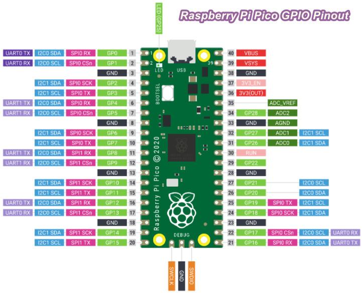 اتصال سنسور pir به رزبری پای Pico - دیجی اسپارک