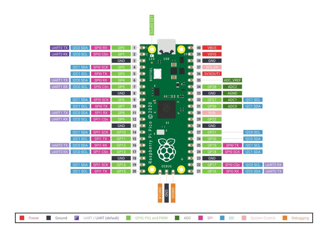 اتصال LED نئوپیکسل به رزبری پای پیکو Pico - دیجی اسپارک