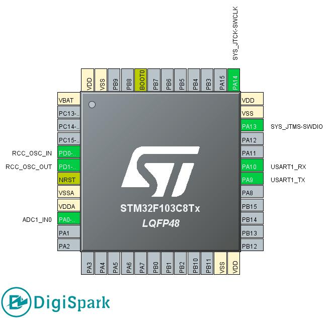 STM32 Pinout