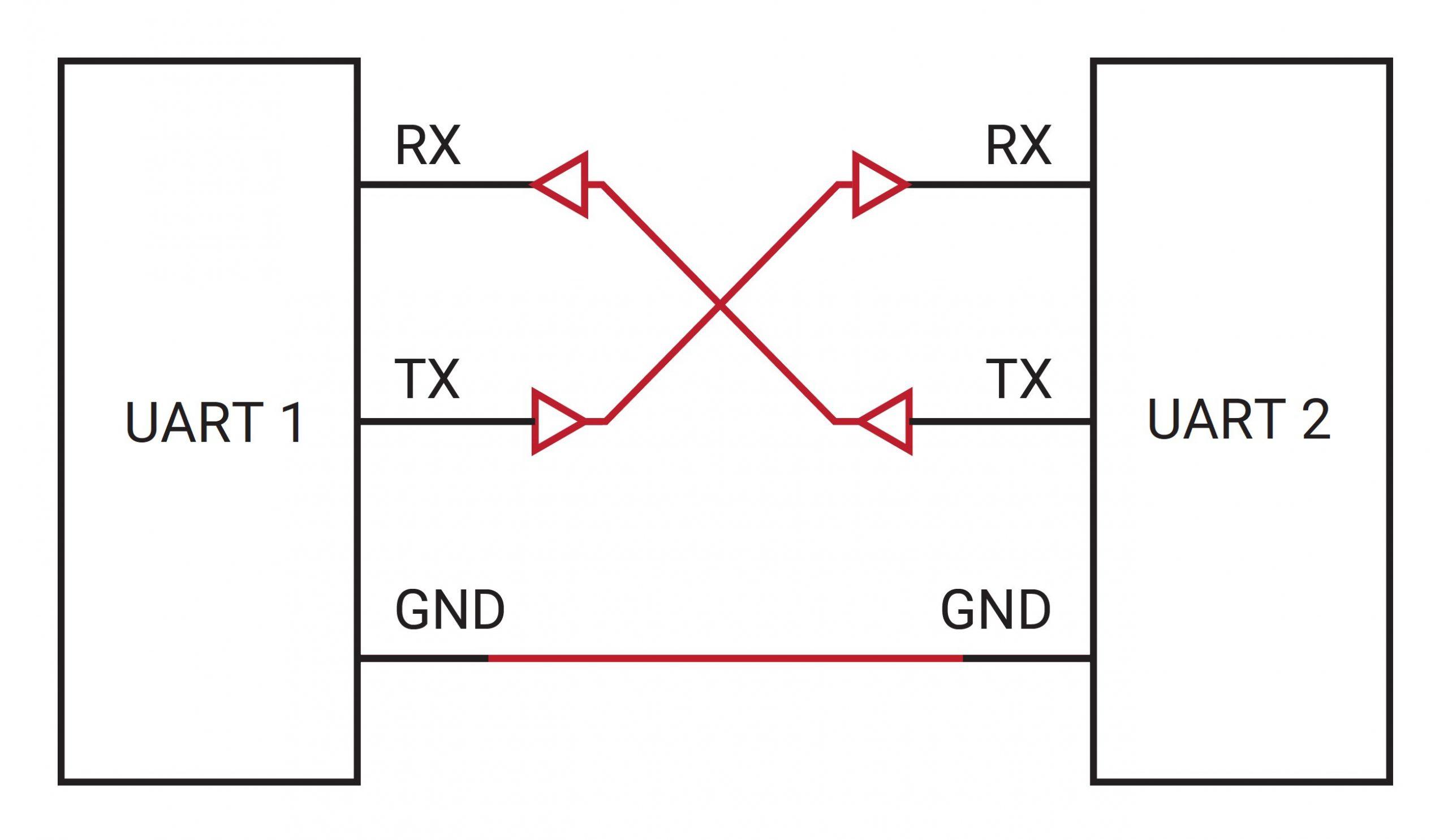 UART communication between 2 MCU