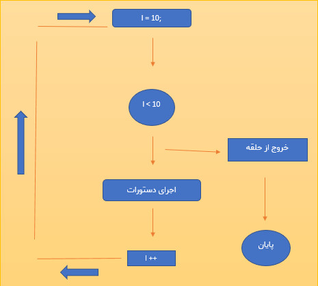 ساختار تکرار for در برنامه نویسی آردوینو - دیجی اسپارک