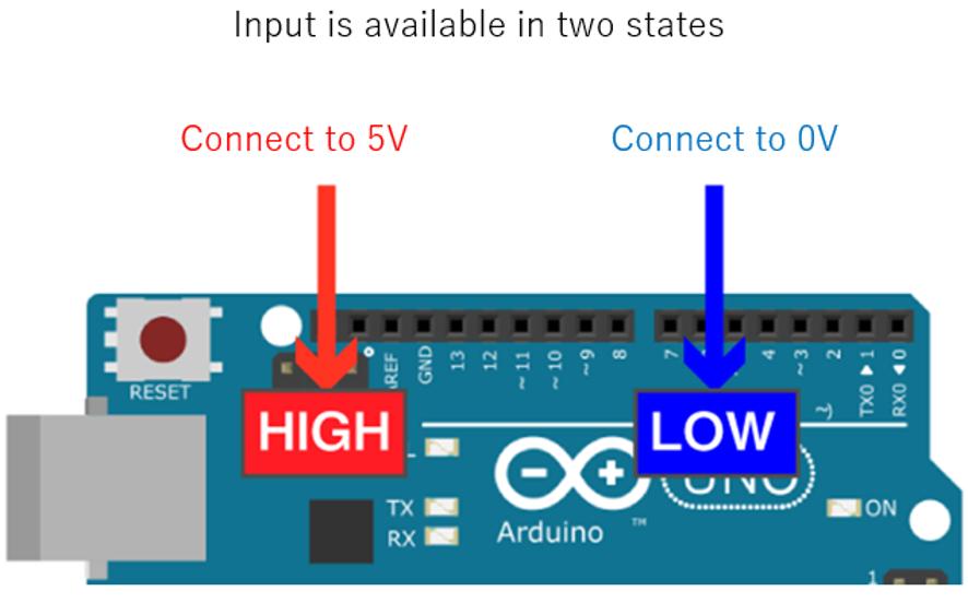ورودی های برد آردوینو آموزش برنامه نویسی Arduino - دیجی اسپارک