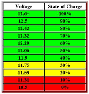 جدول ولتاژ باتری خودرو - دیجی اسپارک