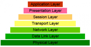 networks layers