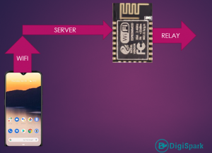 Set up and work with ESP8266 module Server