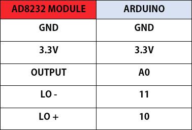 کد نویسی ماژول ضربان قلب AD8232 با آردوینو - دیجی اسپارک