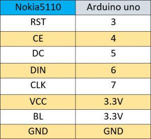 nokia 5110 lcd arduino - دیجی اسپارک